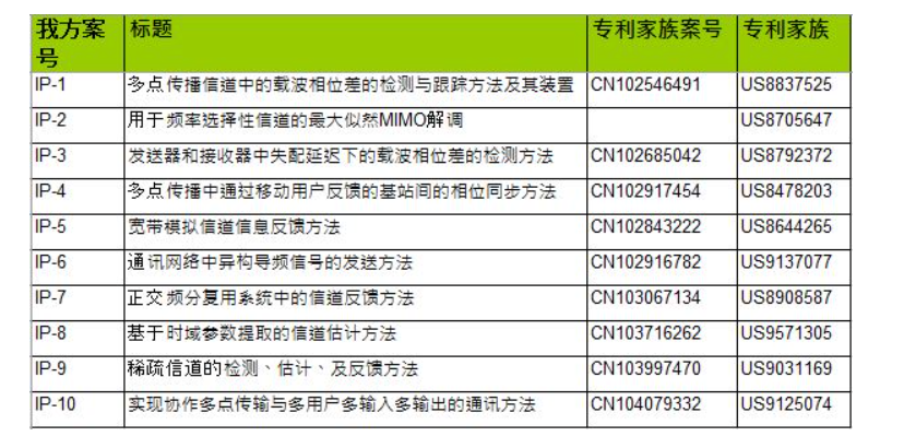 5G_portfolio_chinese